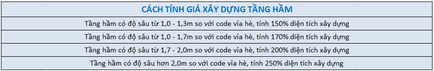 Bảng báo giá thi công xây dựng phần thô
